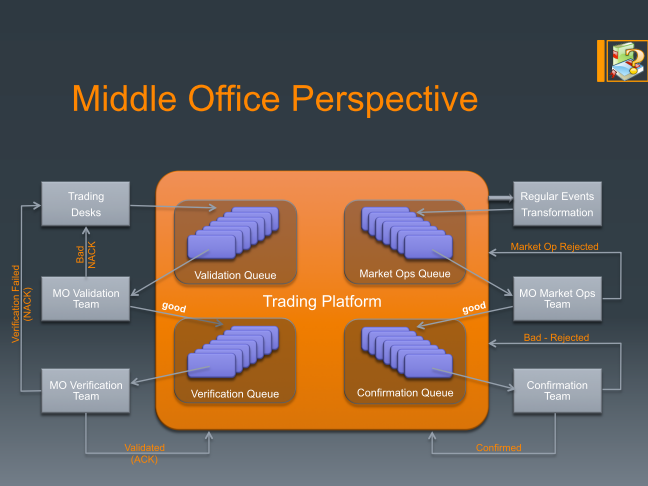 Middle Office perspective